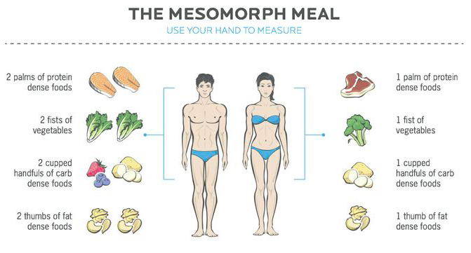 What Should I Eat for My Body Type? Mesomorph