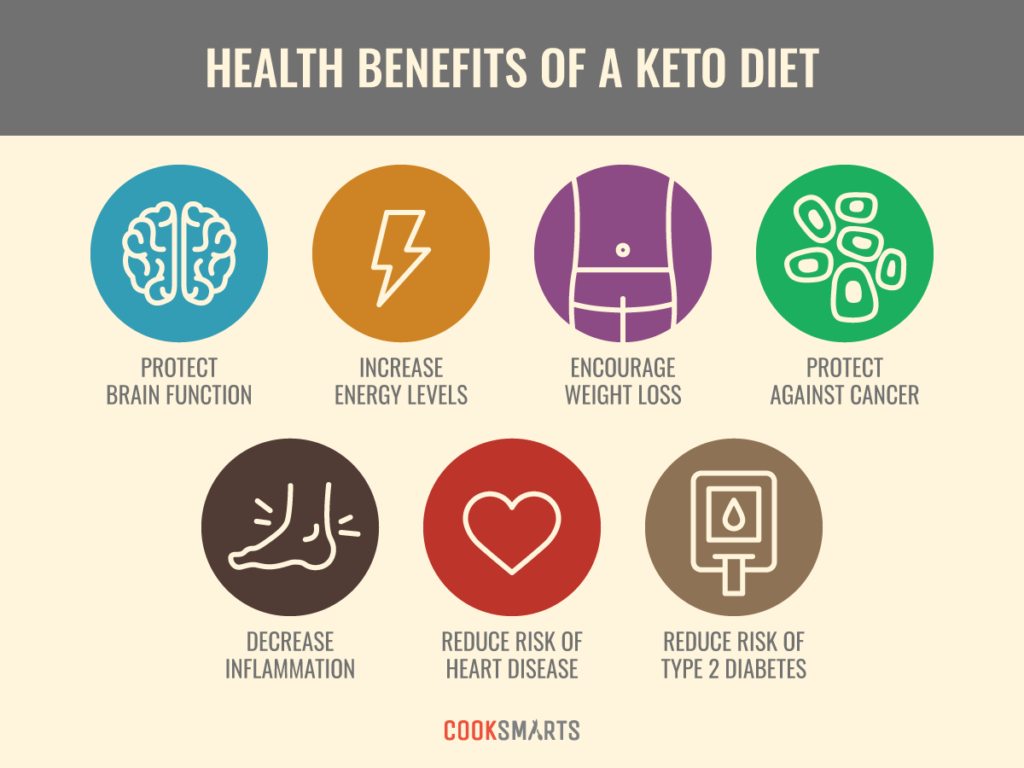 what is the keto diet and should I be doing it health benefits